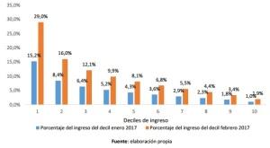 Gráfico N° 3: Porcentaje de presupuesto familiar en electricidad según deciles de ingreso. Consumo entre 300 y 600 KWh